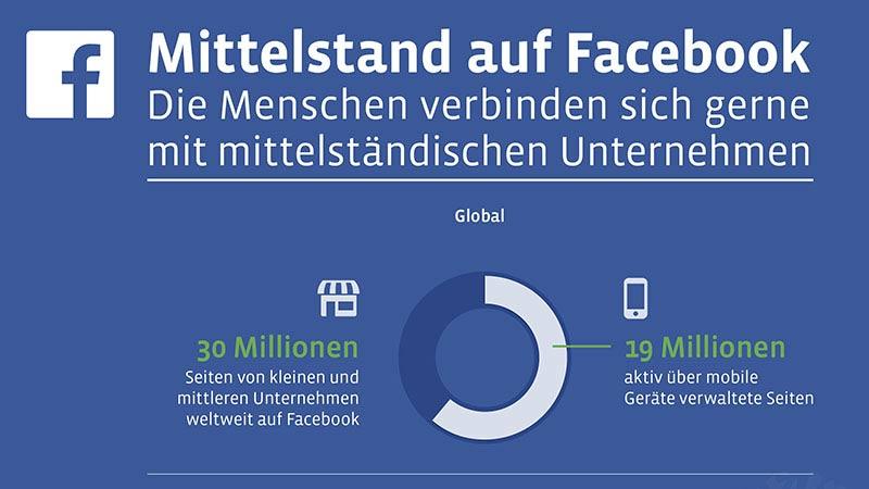 Mittelstand auf Facebook